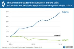 turkiye-sera-gazi-emisyonu
